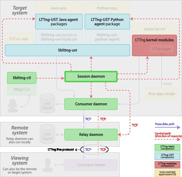 LTTng v2 10 — LTTng Documentation — LTTng