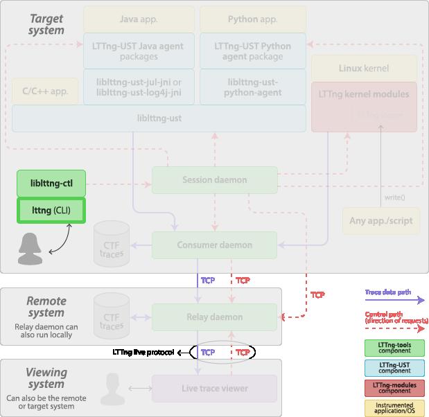 LTTng v2 7 — LTTng Documentation — LTTng
