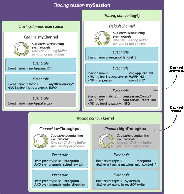 LTTng v2 9 — LTTng Documentation — LTTng